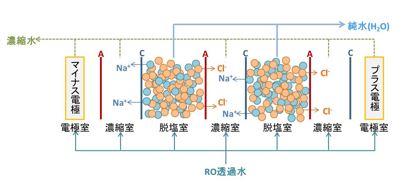 EDI模式図